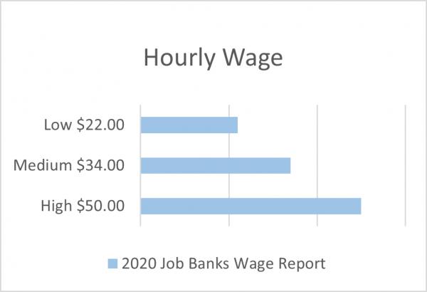 civil engineering technician hourly wage