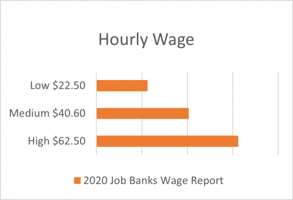 construction manager hourly wage